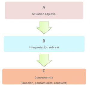 modelo de A-B-C de Albert Ellis